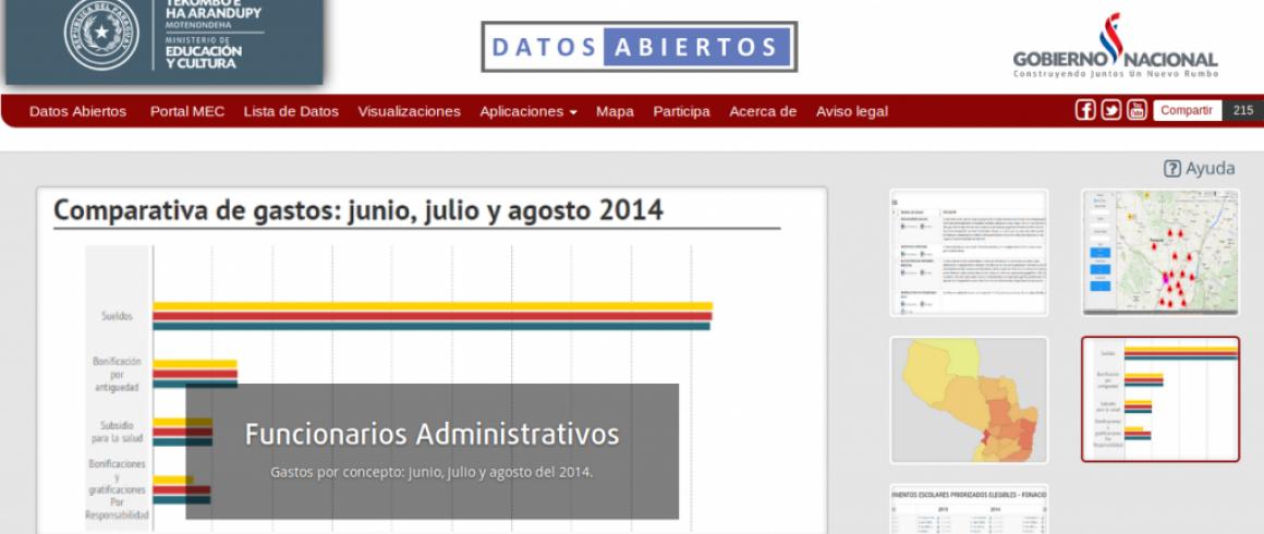 Portal de datos MEC