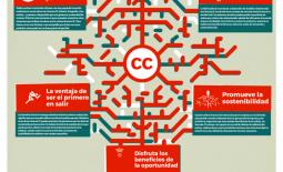 Creative Commons para Empresas en Español